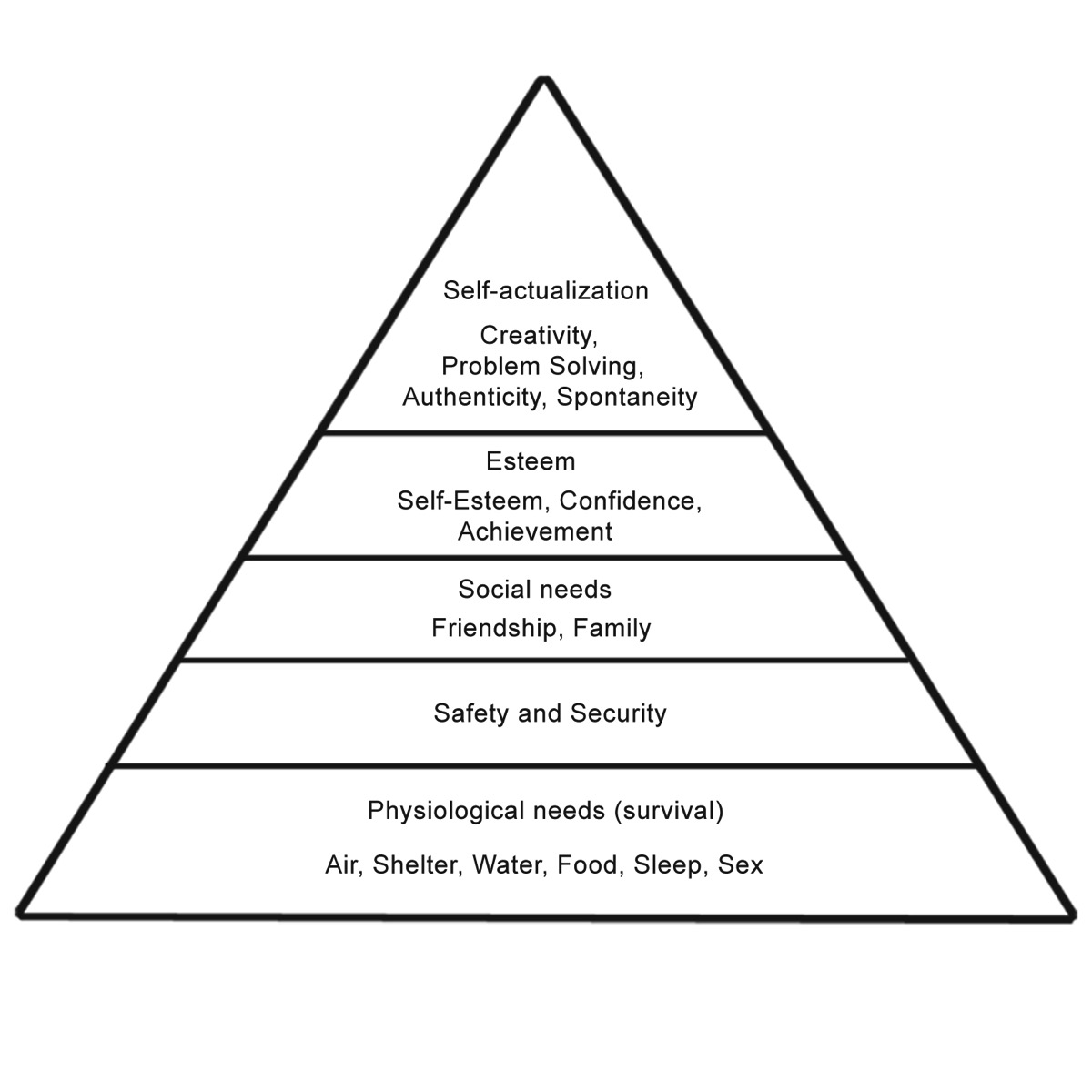 Maslows hierarchy of needs jpg